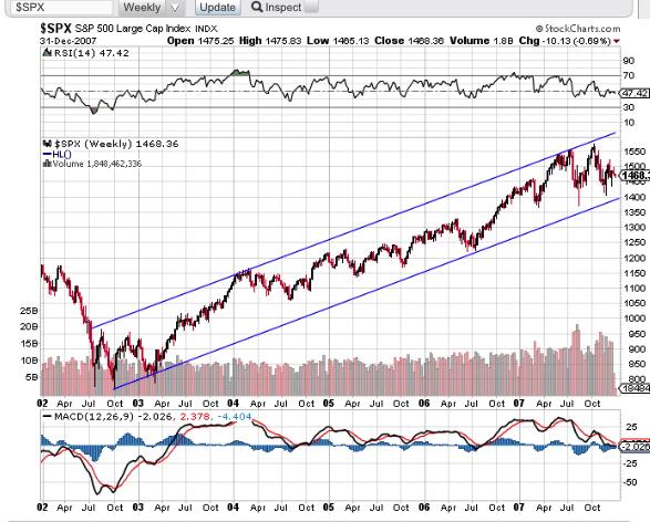 S&P 500 2003-2007