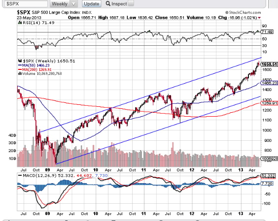 S&P 500 2009-2013