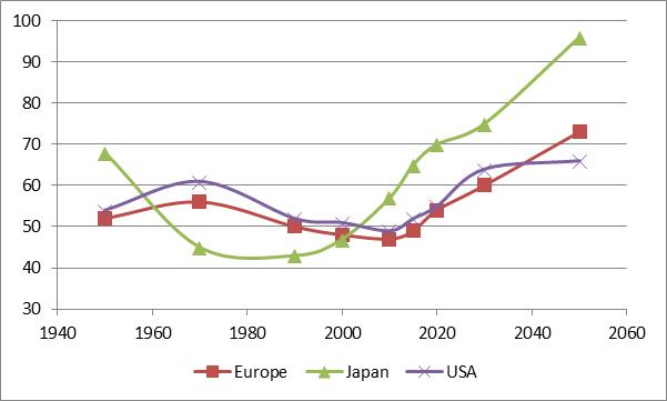USA, Europe, Japan Total Dependency Ratios