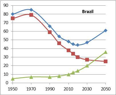 DR Brazil