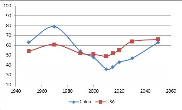 Fig. 7. Total Dependency Ratio, USA, China