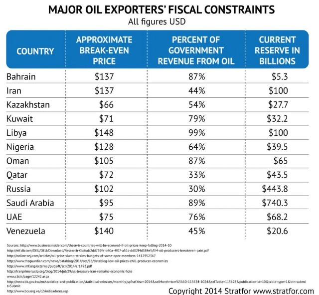 Oilbreakeven