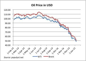 Oil20150108