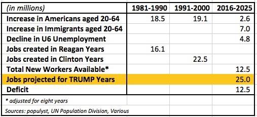 job numbers