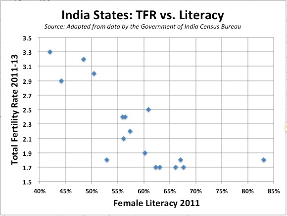 Fertility And Literacy In Indias States Populyst